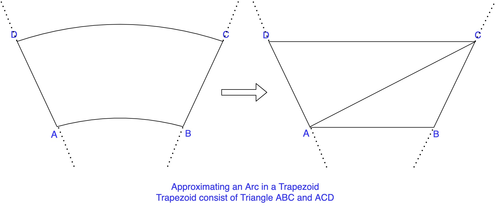 Approximating Radial Sweeps to Trapezoids
